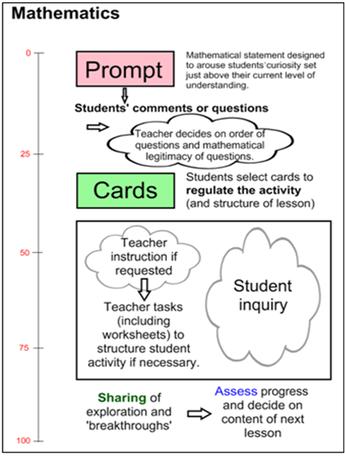 inquiry maths is a model of teaching that encourages students to regulate their own activity while exploring a mathematical statement called a prompt - Enquiry Muster