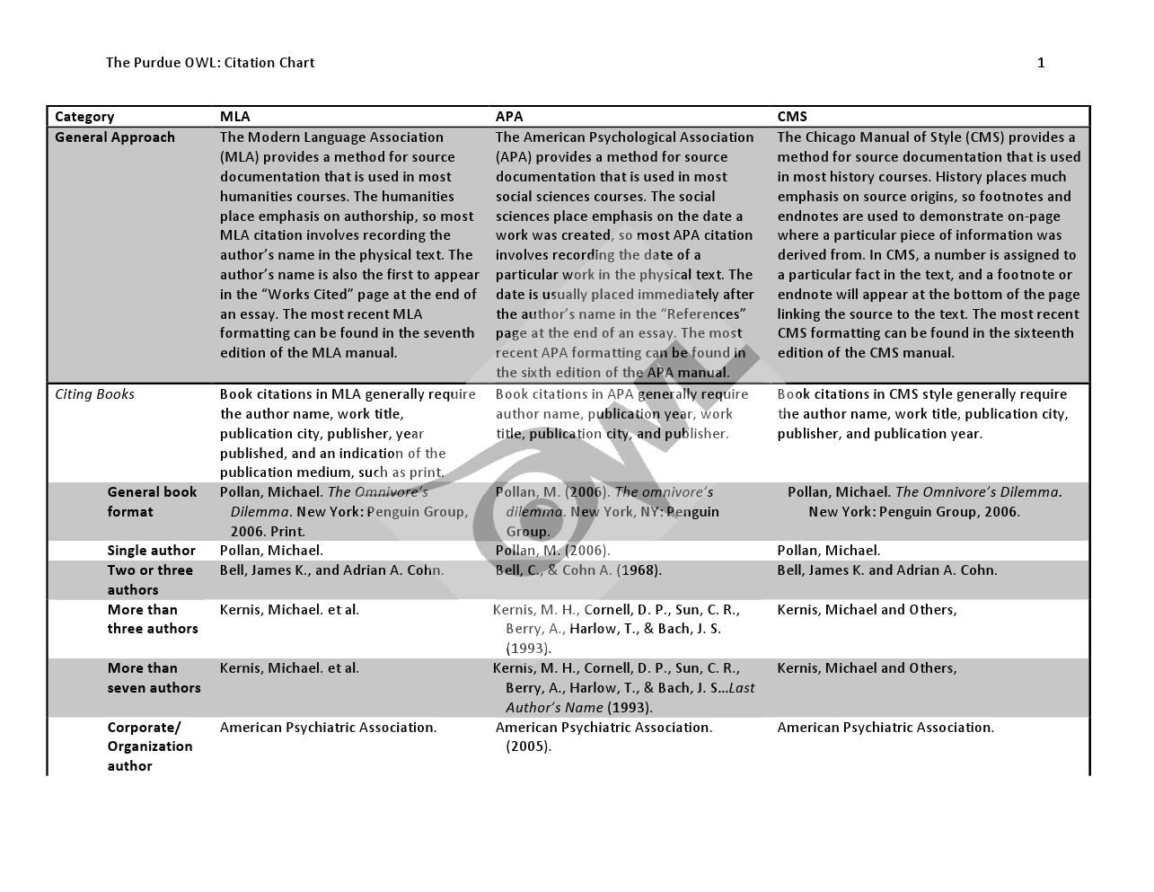 Purdue Owl Citation Chart Science Writing Teaching Literature Apa Format Book
