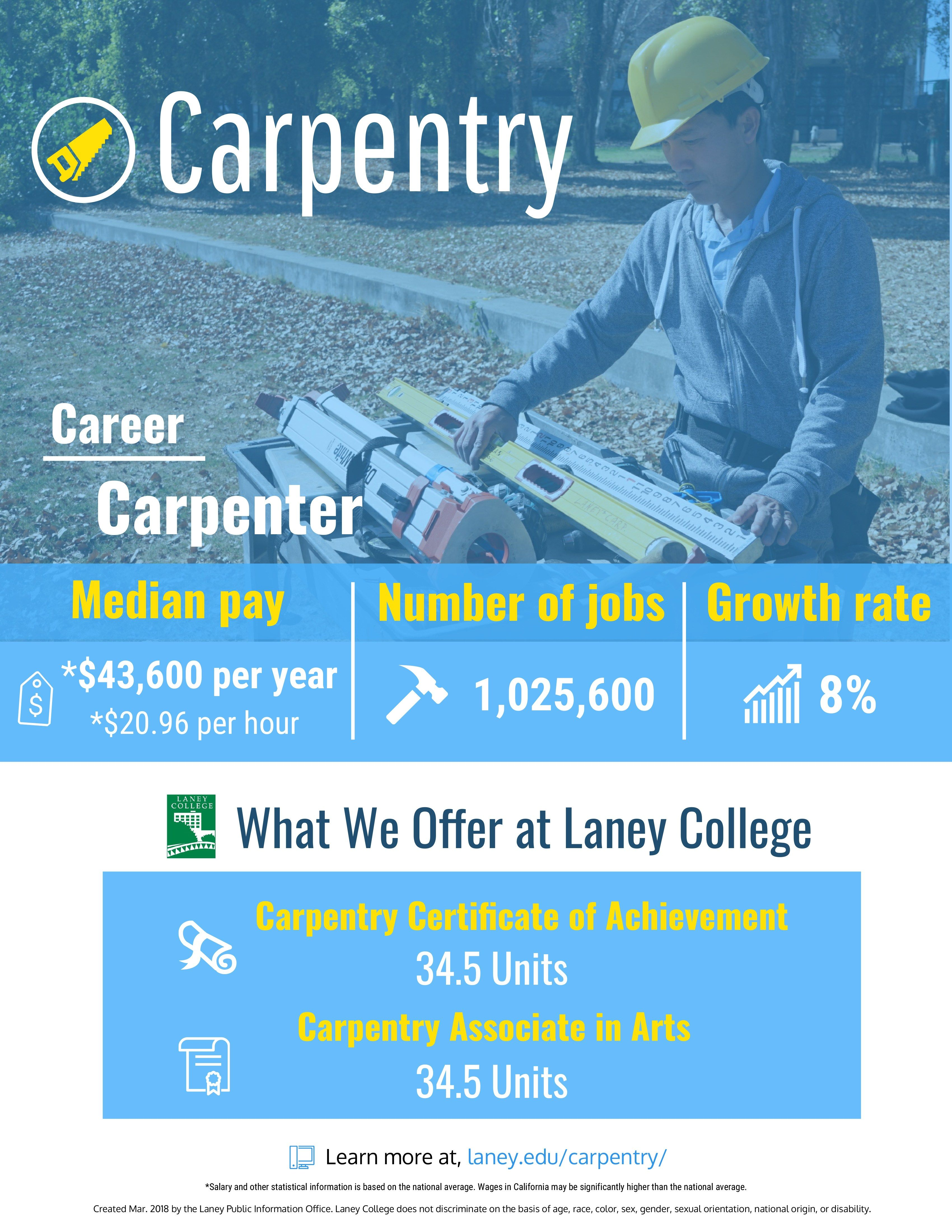 Carpentry Courses Carpentry Carpentry Carpentry Courses Carpentry Carpentry Skills