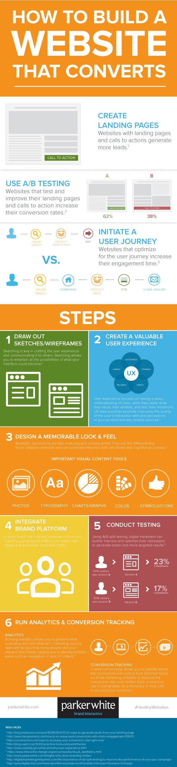 6 Steps To Design Test Analyse Your Website For Online Success Infographic Web Development Design Web Design Tips Web Design