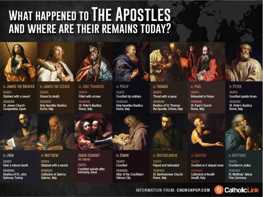 Image result for Disciples of Jesus and How they died