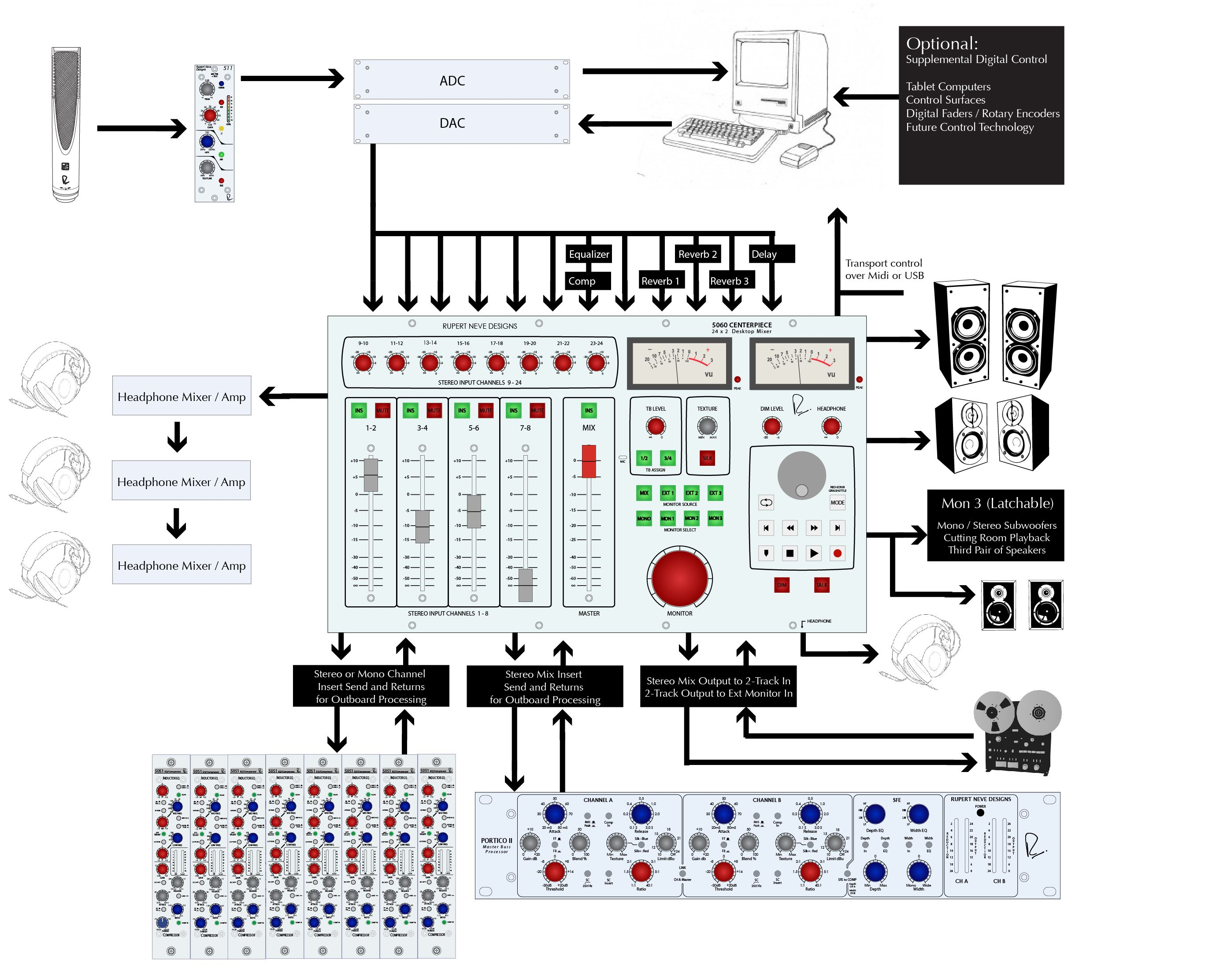 how to configure a fully modular mix setup with a neve 5060 and 5059s recording studio. Black Bedroom Furniture Sets. Home Design Ideas