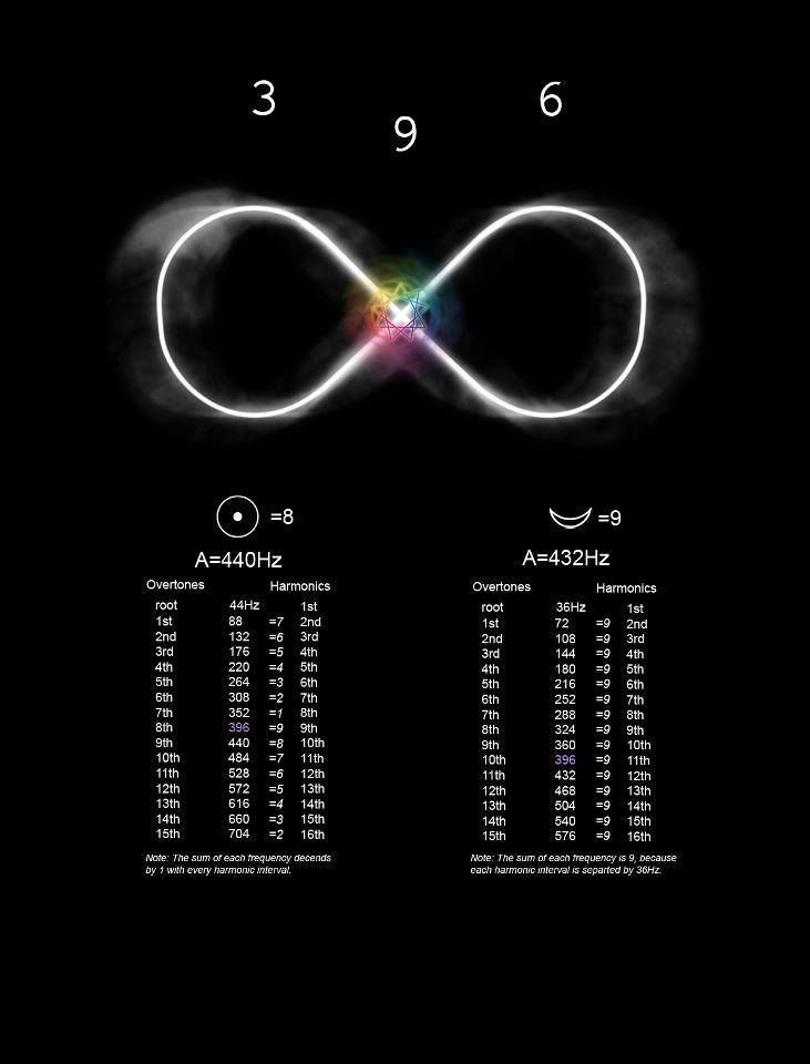 """""""If you only knew the magnificence of the 3, 6 and 9, then ..."""