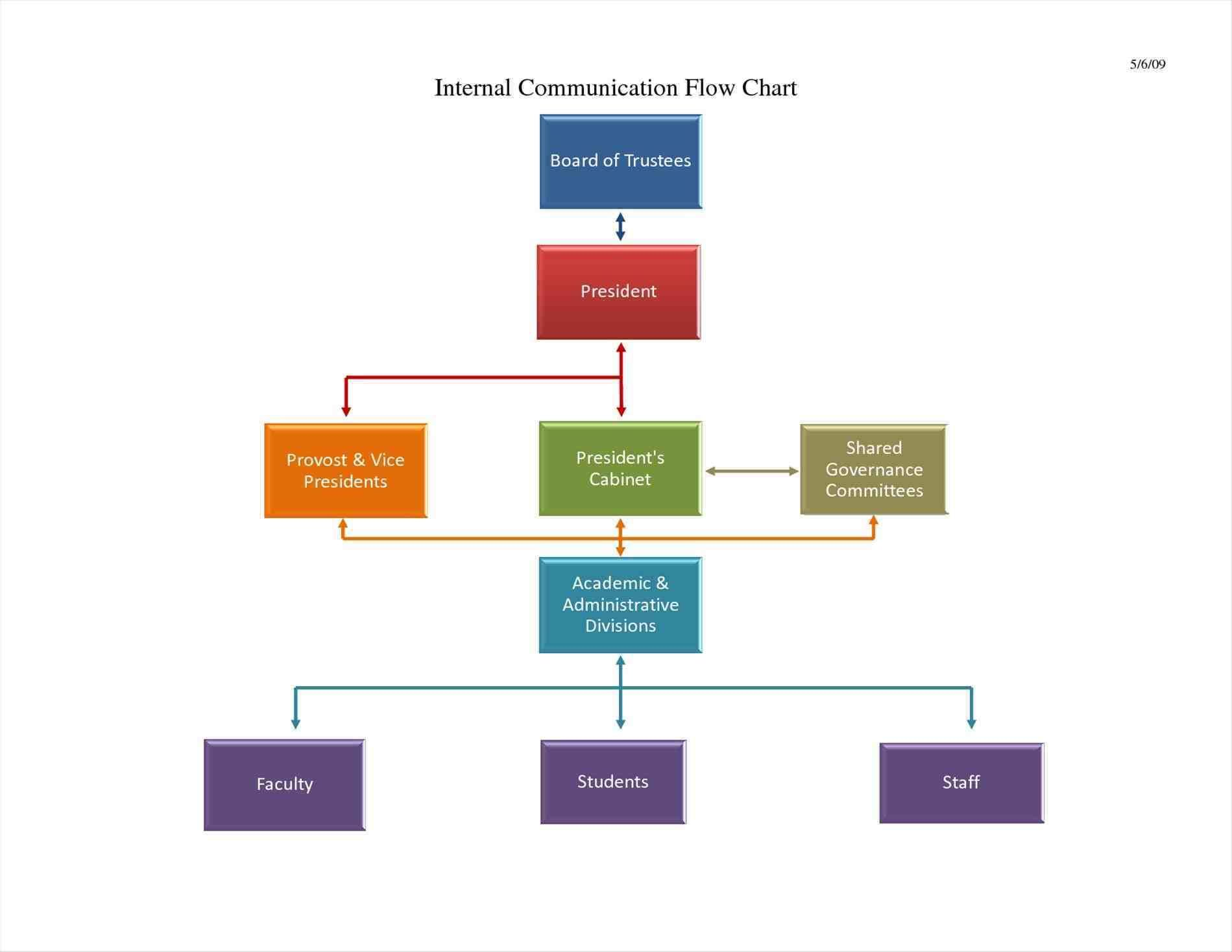 Microsoft Powerpoint Flowchart Template With Images Flow Chart