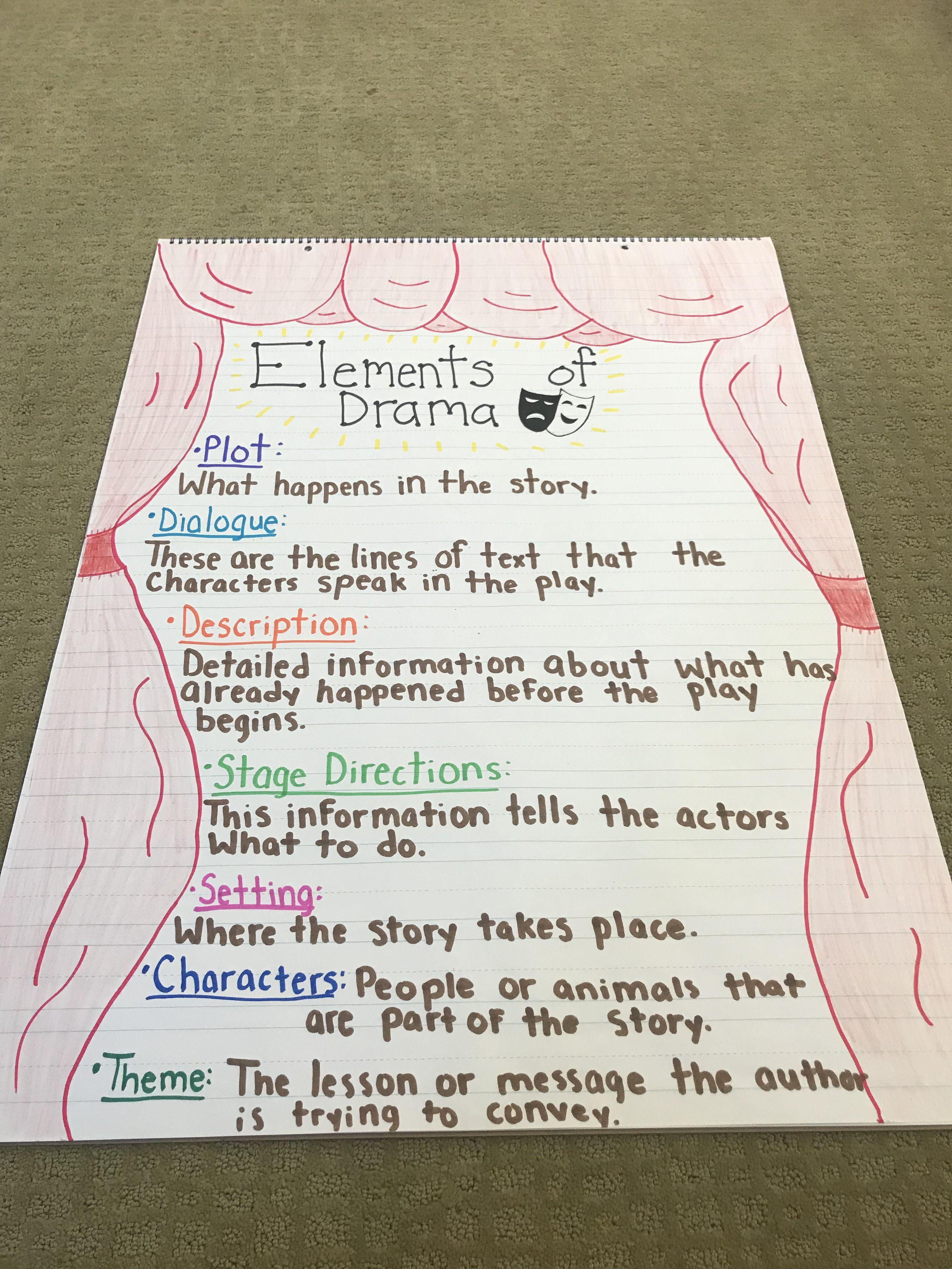 Elements Of Drama Anchor Chart 4th Grade
