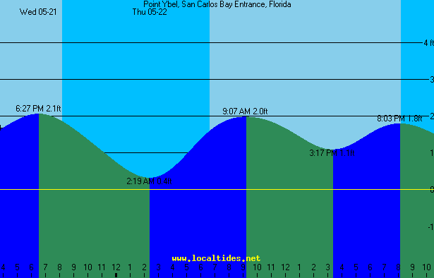 Point Ybel Sanibel Lighthouse Tide Chart Captiva Weather And Tides