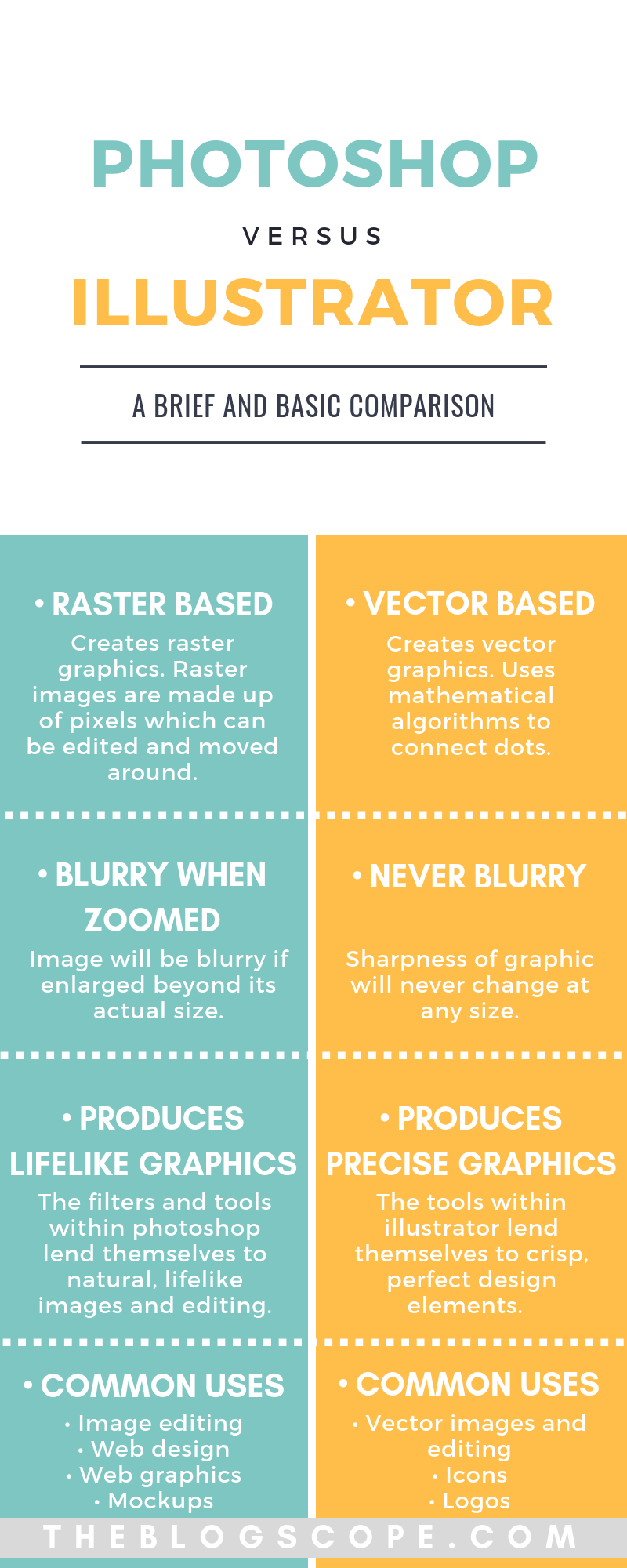 The Differences Between Illustrator And Photoshop The Blog Scope Learn The Differences Between Phot Graphic Design Programs Learning Graphic Design Photoshop
