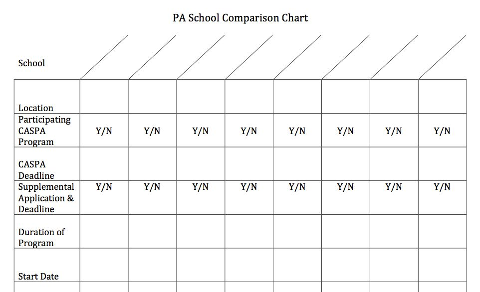 Side by Side PA School Comparison Chart Pa school, Physician - comparison chart templates