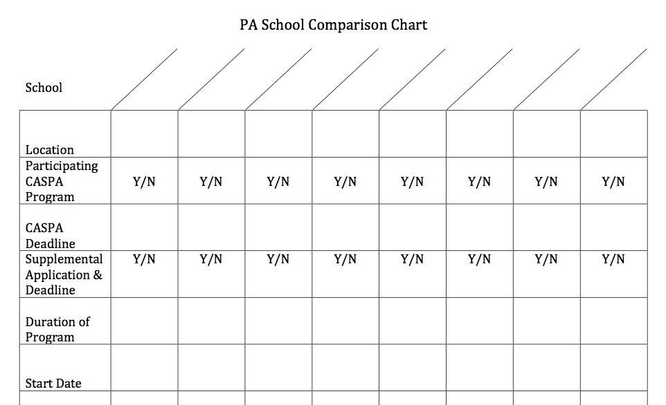 Side By Side Pa School Comparison Chart Pa School School Checklist Nursing School Tips