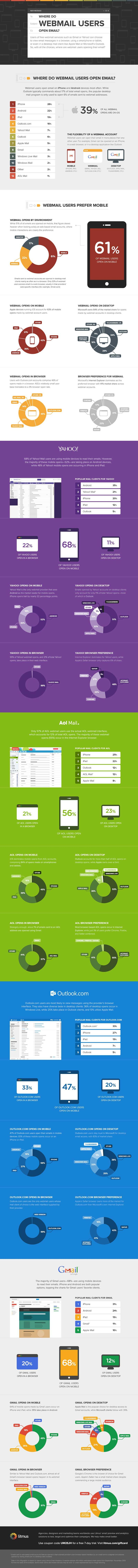 #Infographic: Where Do Webmail Users Open Email? | by @Holly Elkins Elkins Allen via @MobileMW #mobile #marketing | Kudos on the excellent stats AND the clean design!