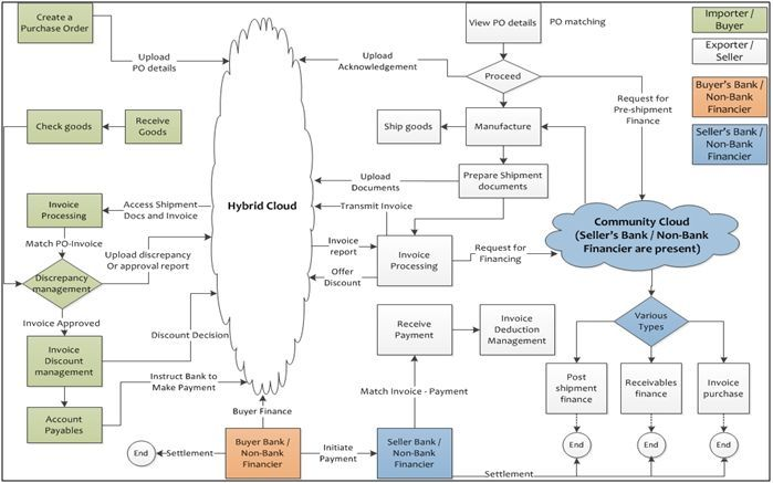 Image Result For Business Process Mapping Trade Finance