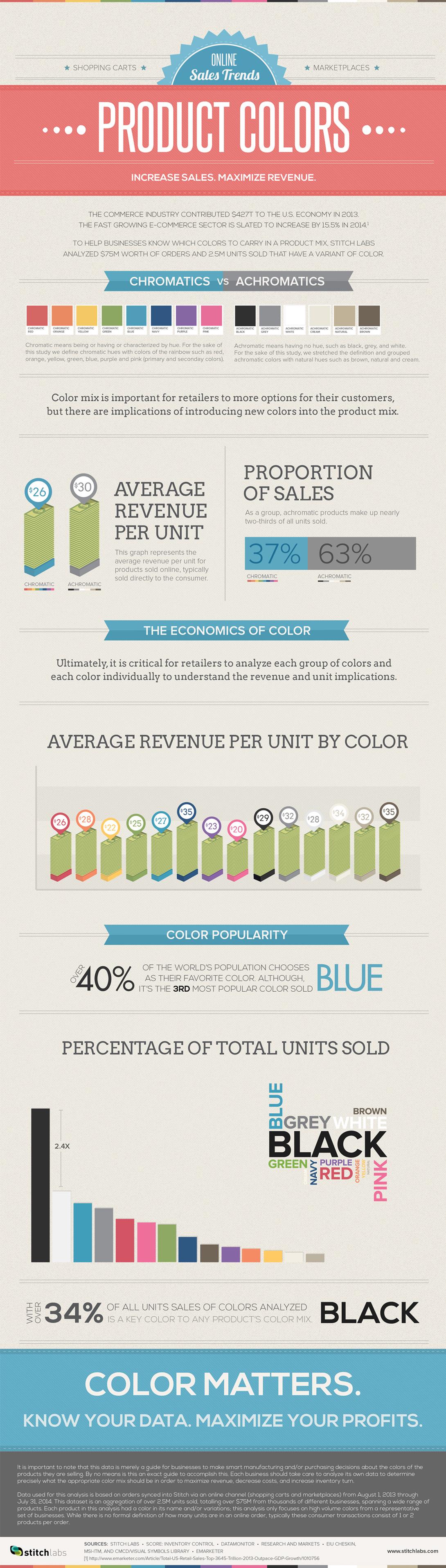 inventory-management-online-sales-color-matters