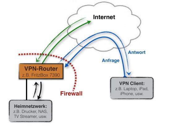 Was Ist Vpn Heimnetzwerk Router Internet