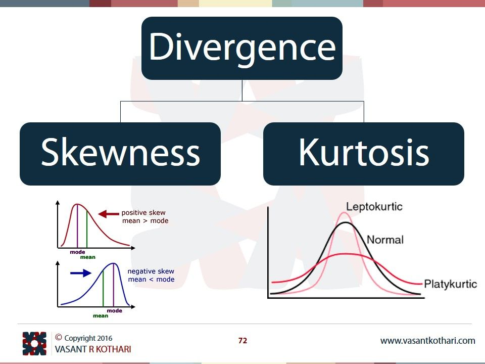 skewness statistics The term skewness is measure of symmetry or in other words skewness is the lack of symmetry karl pearson was first who suggested to measure the skewness.