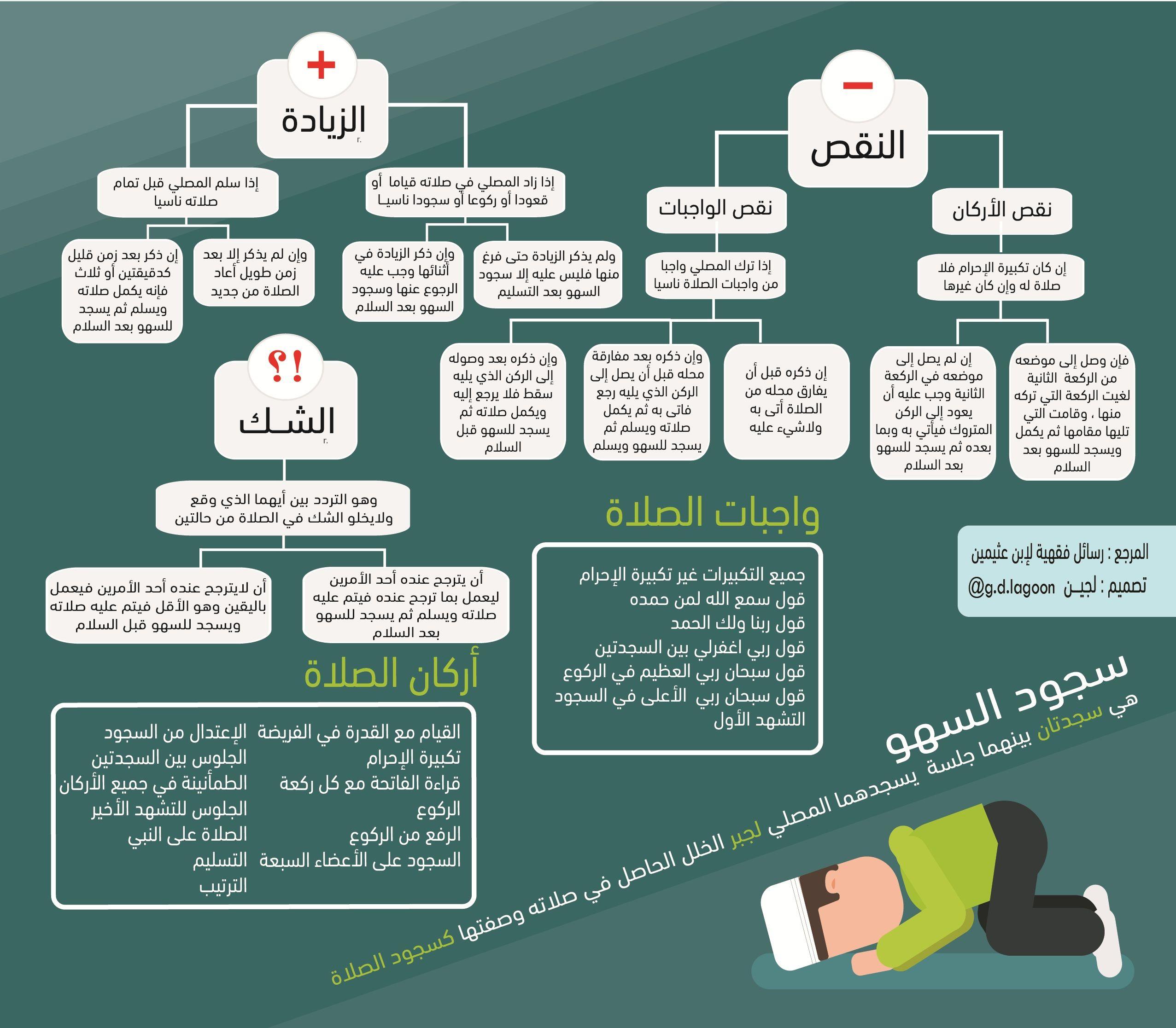 انفوجرافيك سجود السهو Islam Facts Islam Beliefs Beliefs