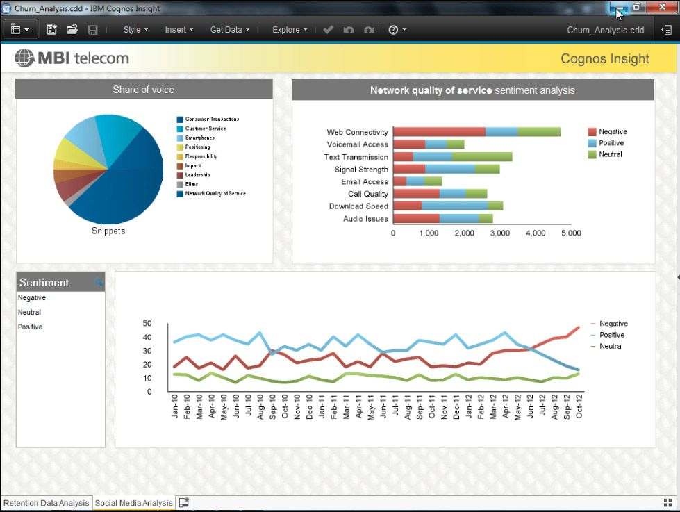 Ibm Cognos Insight Dashboard View  DataProduct