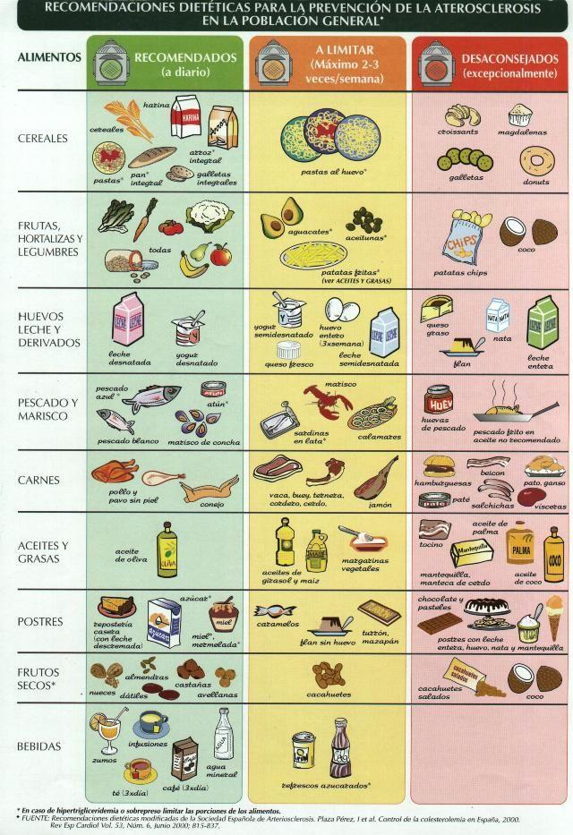 Colesterol Dieta Para Trigliceridos Dieta Para El Colesterol Tablas De Alimentos