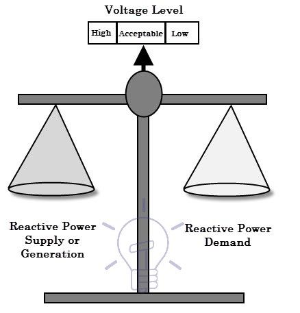 Reactive power and Voltage Control Electrical Engineering - electrical pie chart
