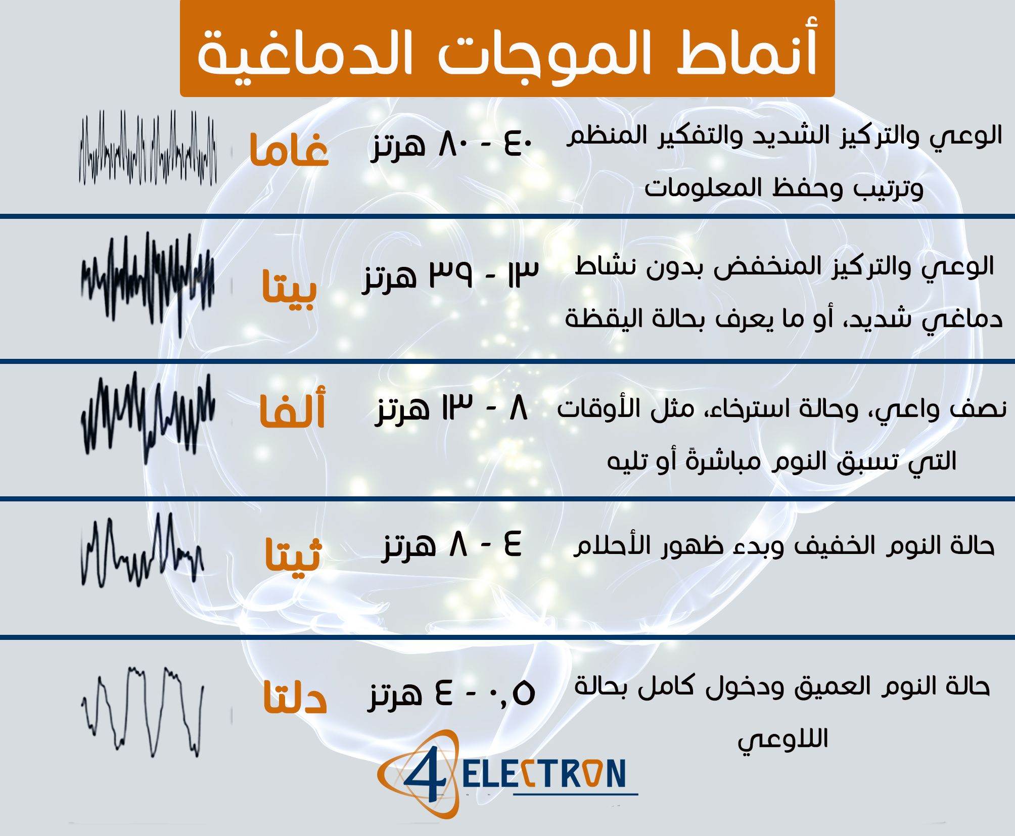 Brain Waves 4electron Brain Waves Psychology Waves