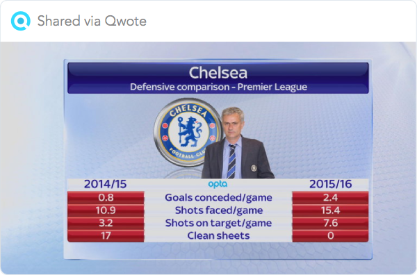 Chelsea's poor start in stats: The numbers behind the Blues' slump | Football News | Sky Sports