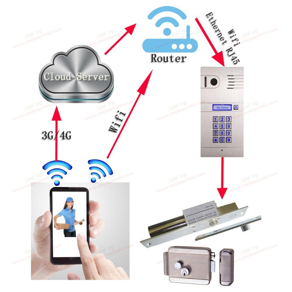 3G 4G/ WiFi IP intercom system two-way intercom and remotely