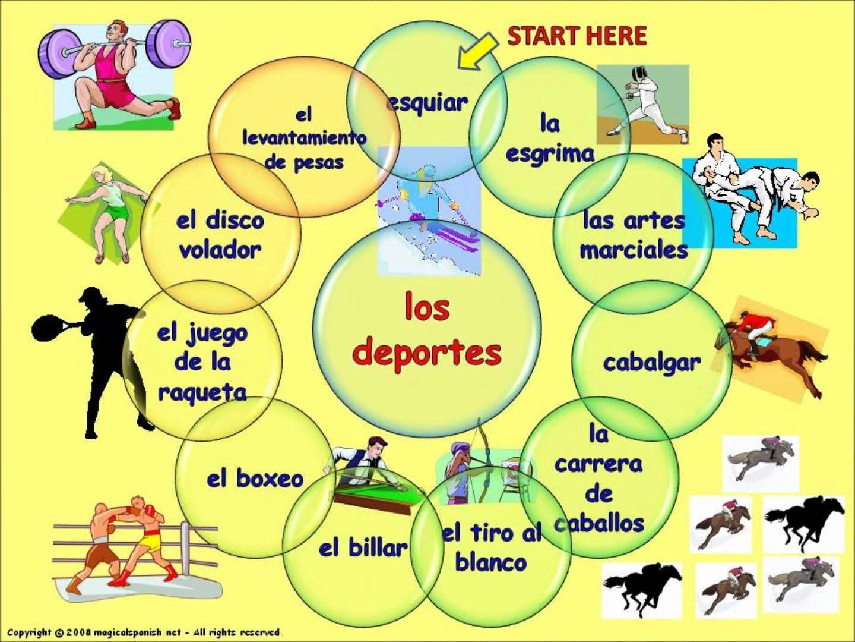 sports in spanish los deportes en espa ol espa ol spanska. Black Bedroom Furniture Sets. Home Design Ideas