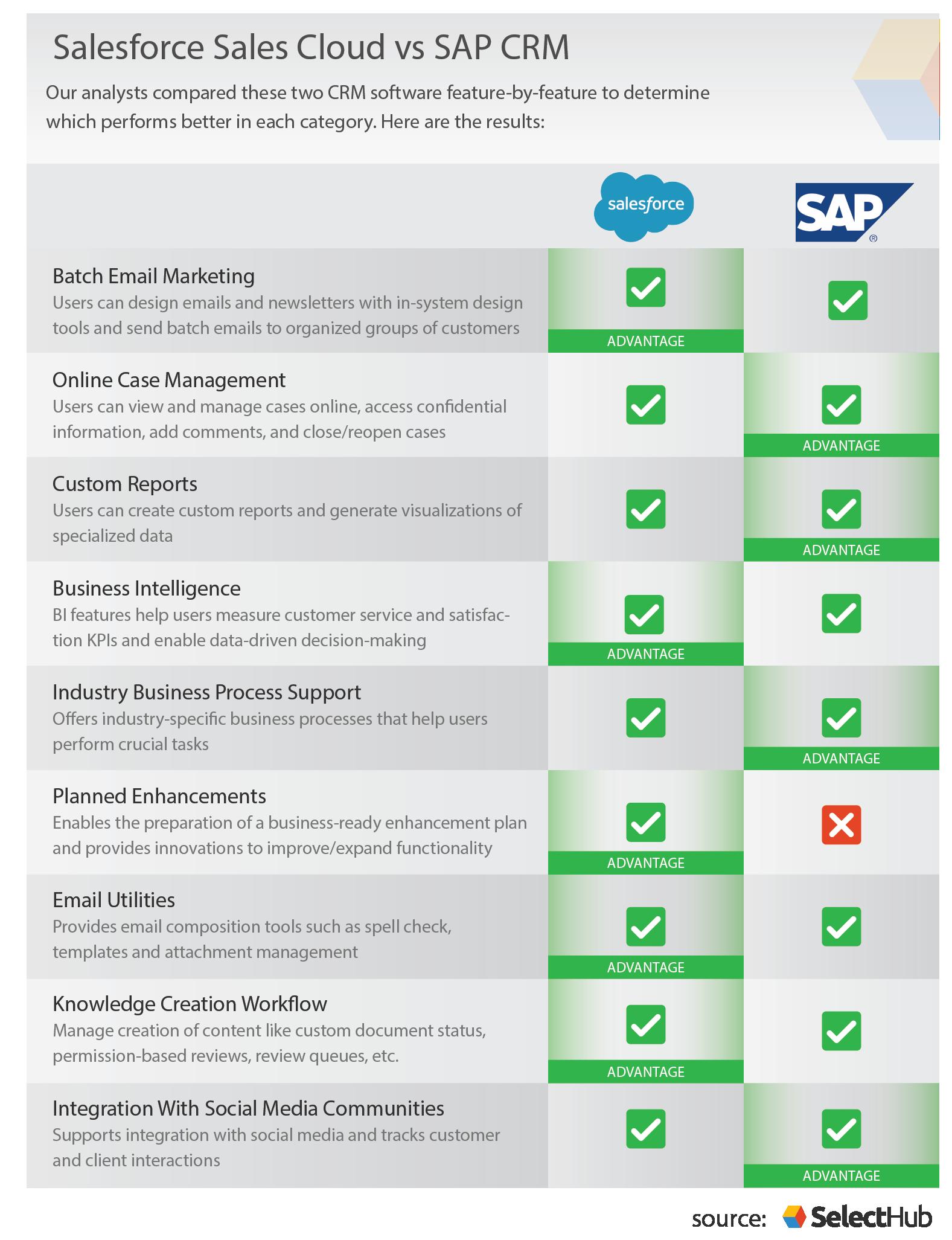 Here's a head to head comparison of SAP versus Salesforce