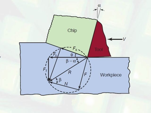 Merchants circle diagram for relationship between measurable and diagram ccuart Choice Image