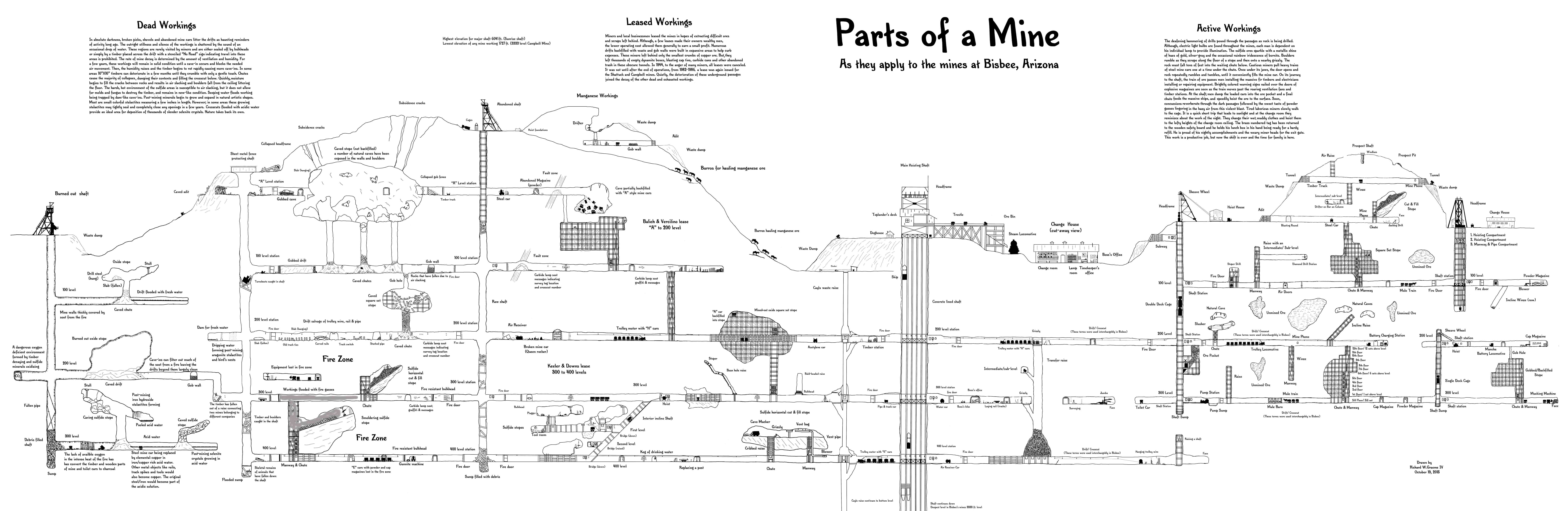 This diagram shows helps reveal meaning of mining terminology as it ...