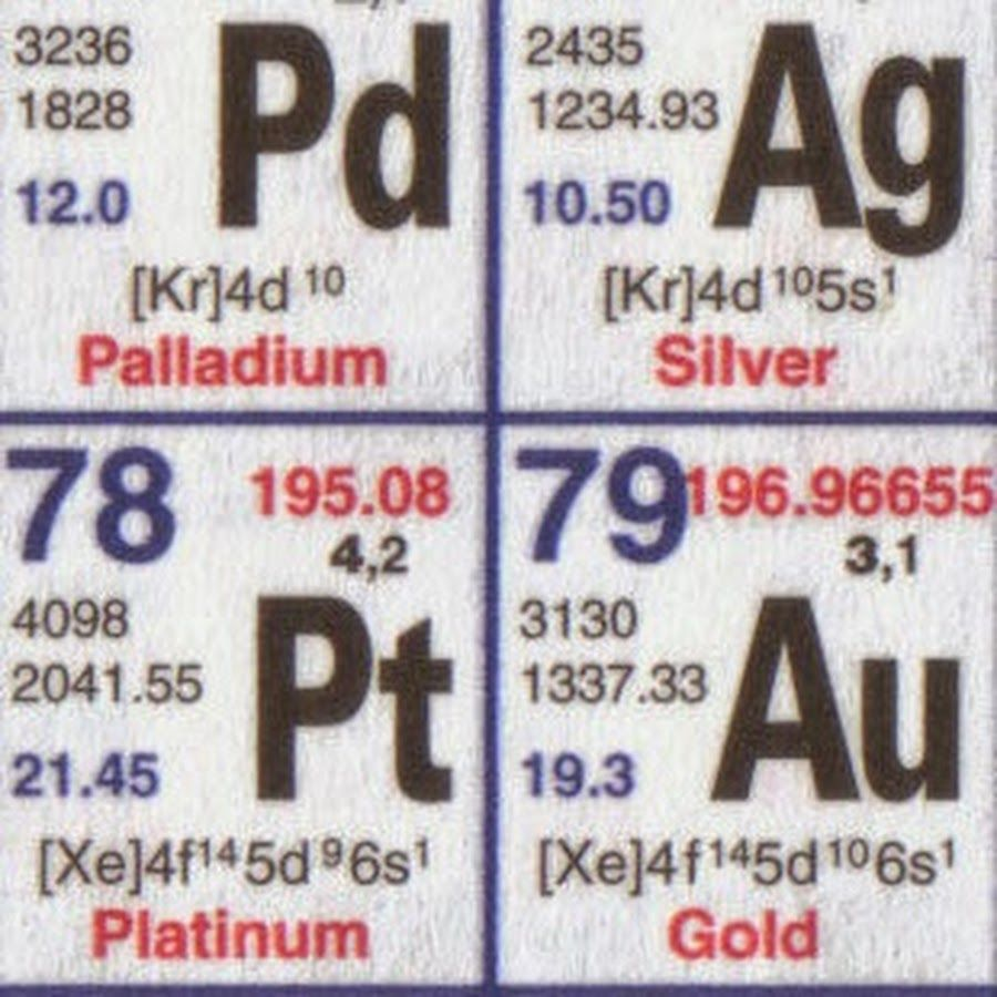 Your Ultimate Channel For All Things Chemistry A Video About Each