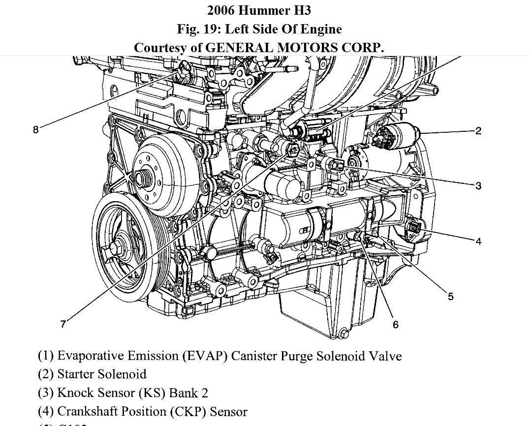 Hummer H3 Thermostat Location