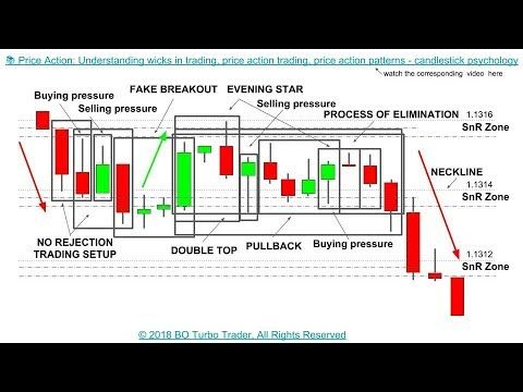 Options trading understanding option prices