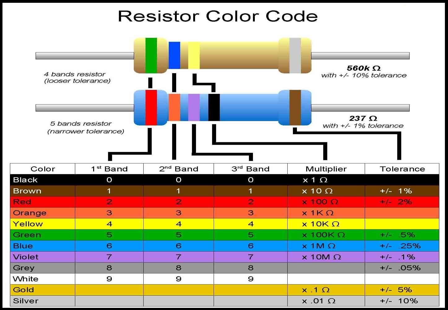 hight resolution of resistor color codes