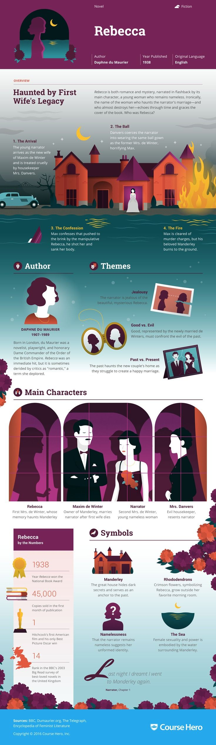 Rebecca Study Guide is part of Book infographic, Literature books, Infographic, Literature, Book authors, Classic books - This study guide and infographic for Daphne du Maurier's Rebecca offer summary and analysis on themes, symbols, and other literary devices found in the text  Explore Course Hero's library of literature materials, including documents and Q&A pairs