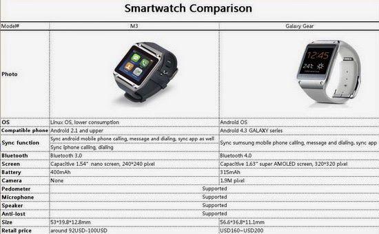 Download RKM M3 Bluetooth Smart Watch User Manual ~ China