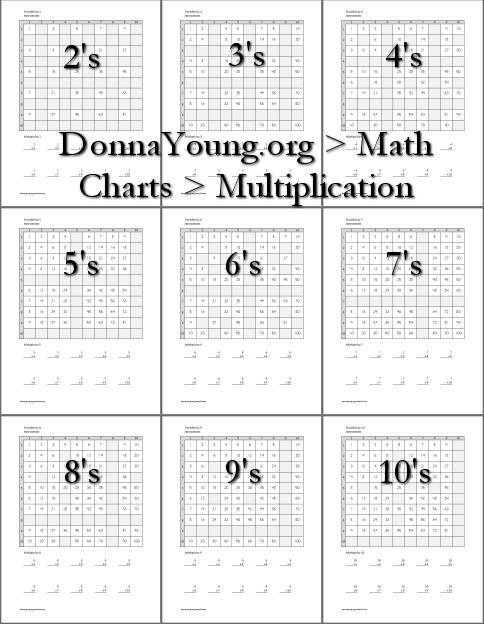 Each multiplication chart is missing a set of numbers that are - multiplication chart