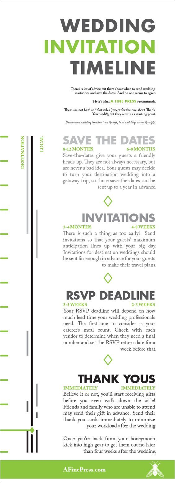 When Do I Send Out Wedding Invitations Wedding Timeline Wedding Planning Timeline Wedding Checklist