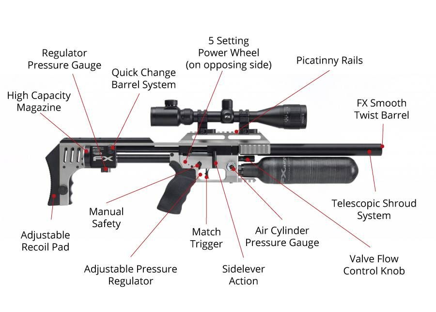 FX Impact Air Rifle Diagram | Guns | Airsoft guns, Air rifle
