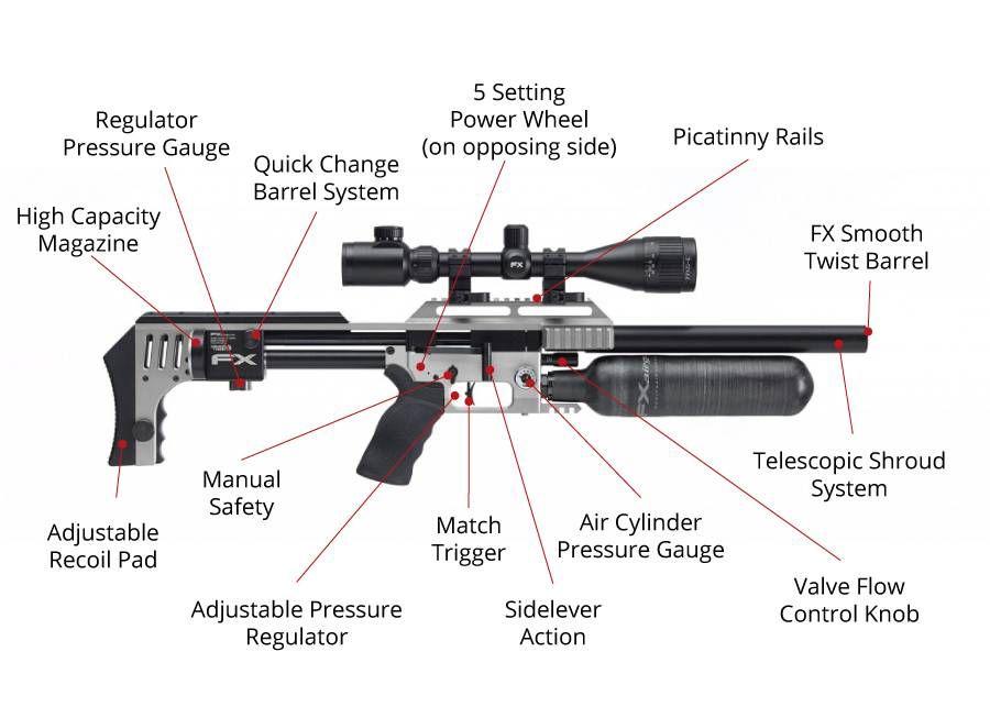 basic gun diagram blitz turbo timer wiring fx impact air rifle guns pinterest and