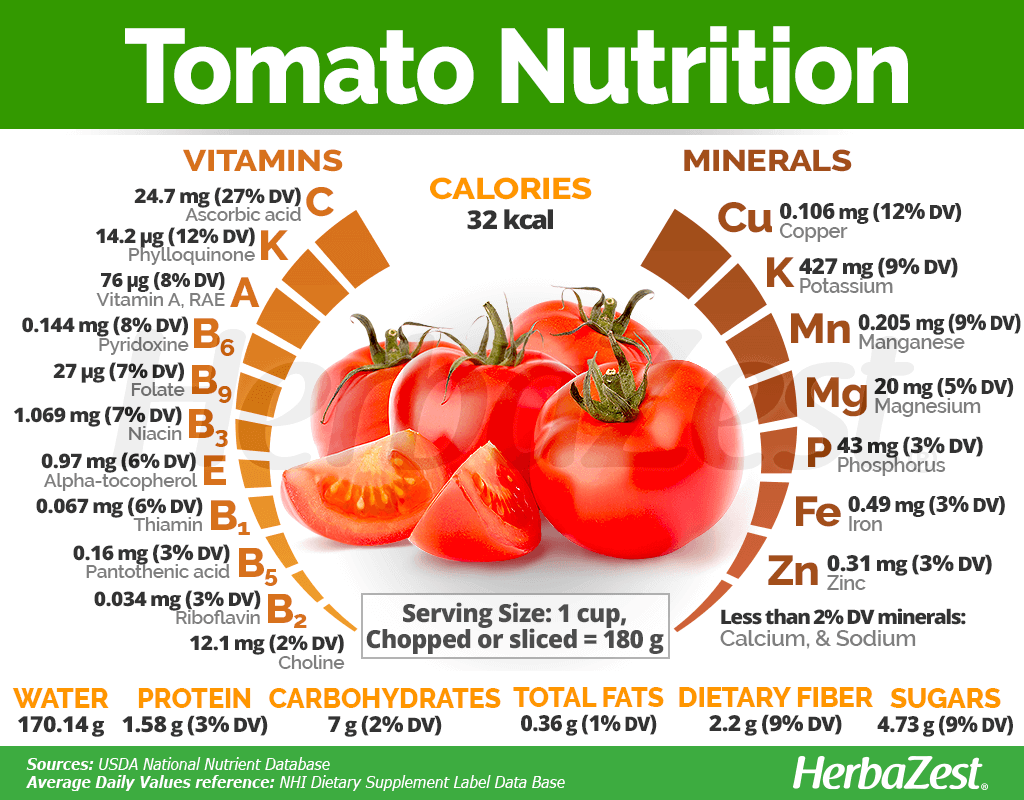 The Tomato Is A Nutrient Rich Vegetable Providing Good