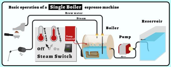 Guide: Automatic and Semi-Automatic Espresso Machines