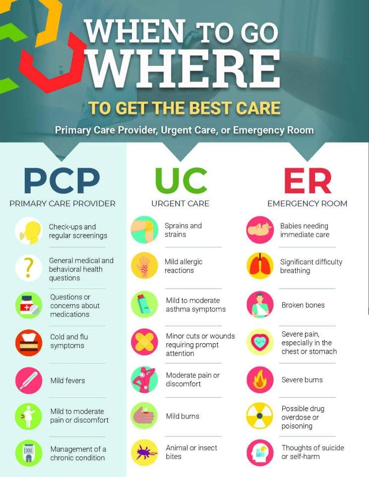 Idea by Kenzie Rash on Good info Emergency room, Urgent