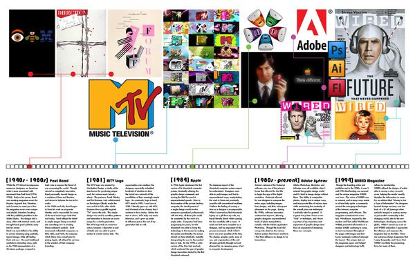 History of Graphic Design Timeline by Austin Northcutt, via ...