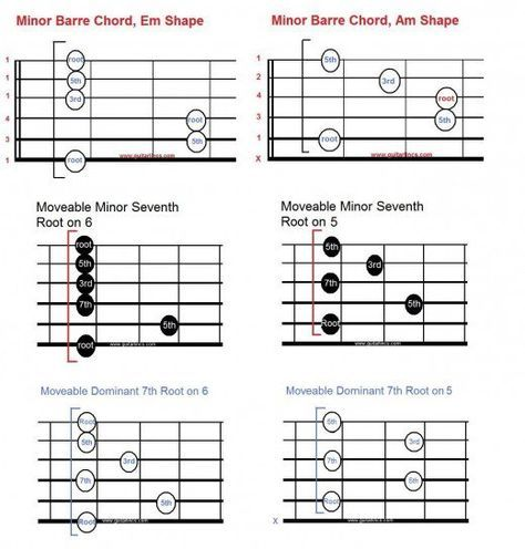 Introduction To Movable Scale And Chord Shapes For Guitar All Your