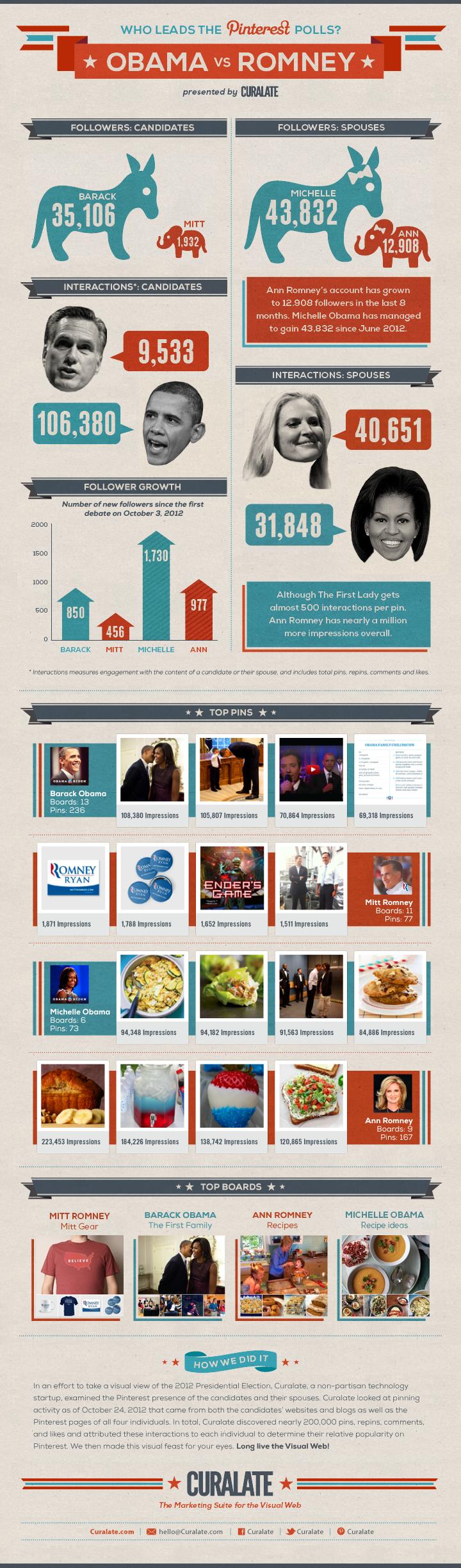 Obama vs Romney en Pinterest #infografia #infographic #socialmedia