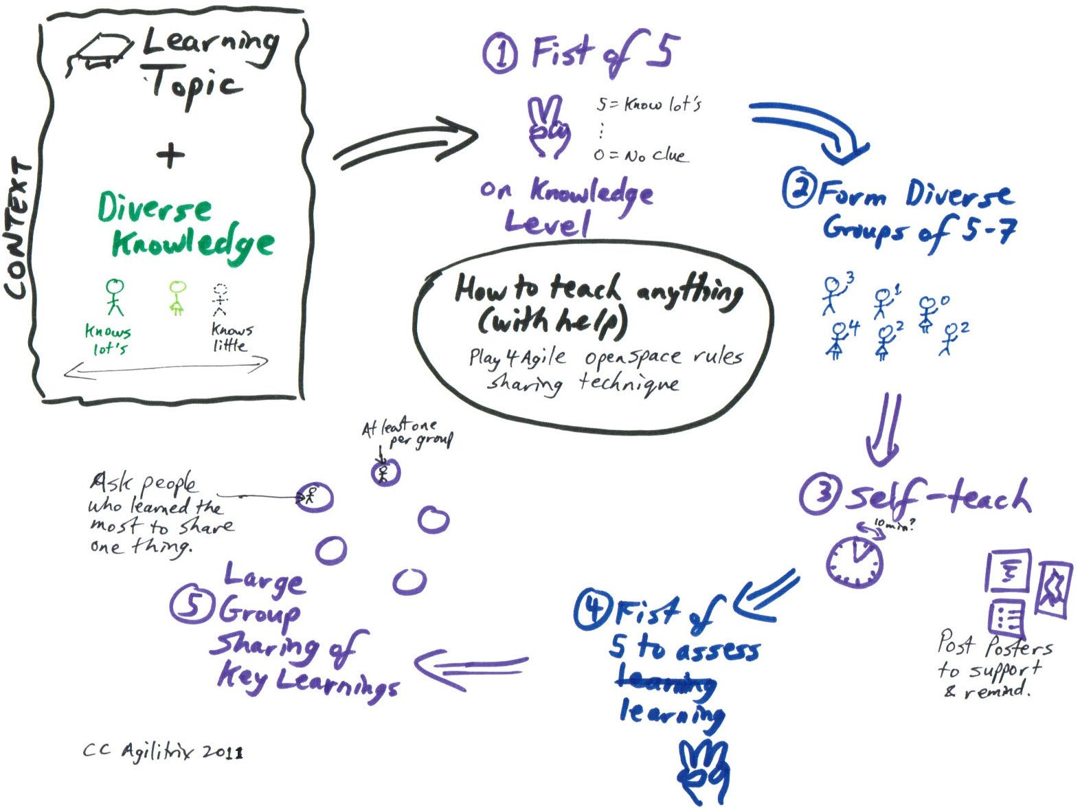How To Teach Anything Open Space Rules