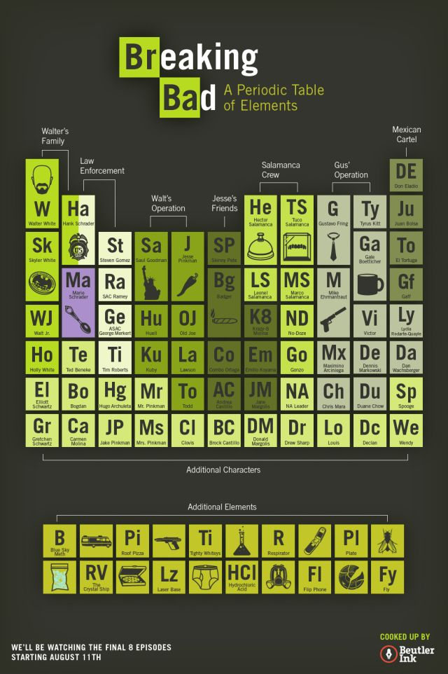 Periodic Table what is the first element of the periodic table trivia crack : Breaking Bad – Periodic Table by Beutler Ink | Breaking bad ...