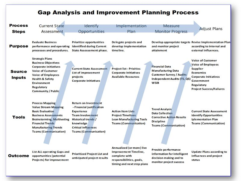 project management methods tools and techniques pdf