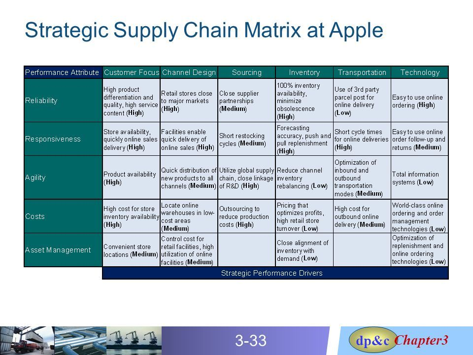 Image result for apple supply chain strategy | SCM | Supply chain strategy, Supply chain, Chain