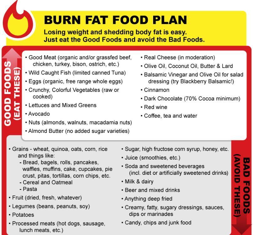 weight loss effective diet plan salegoods Pinterest Weight - diet chart